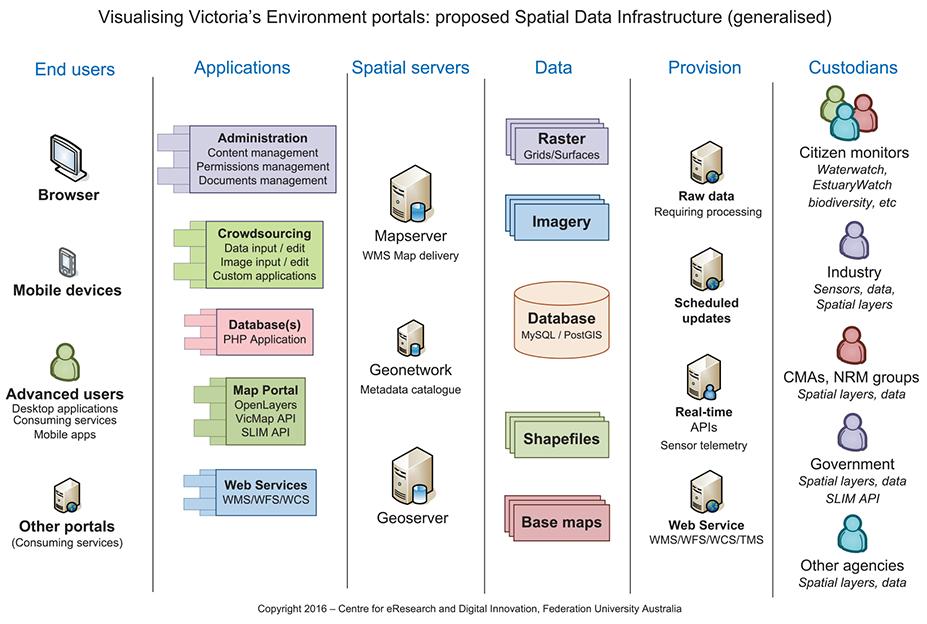 CeRDI capability: Systems Architecture