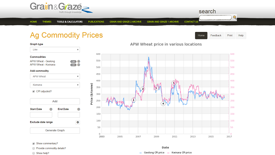 Grain and Graze 3 - Ag Commodity Prices
