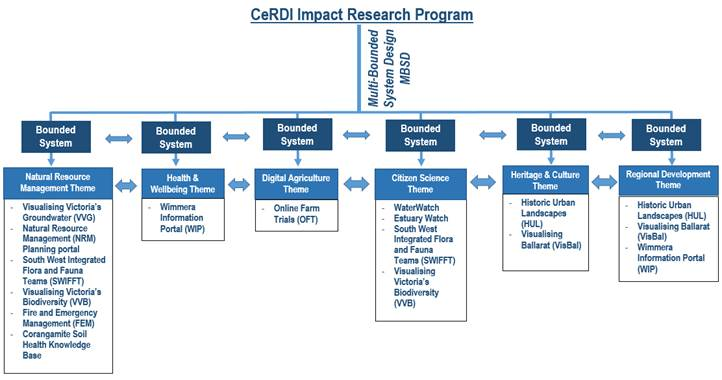 CeRDI Impact Research Program