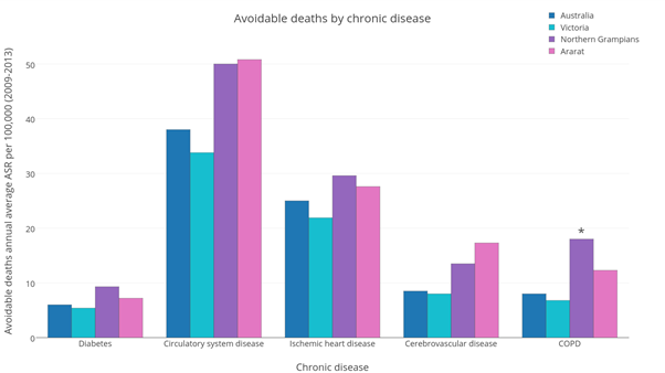 Avoidable deaths by chronic disease