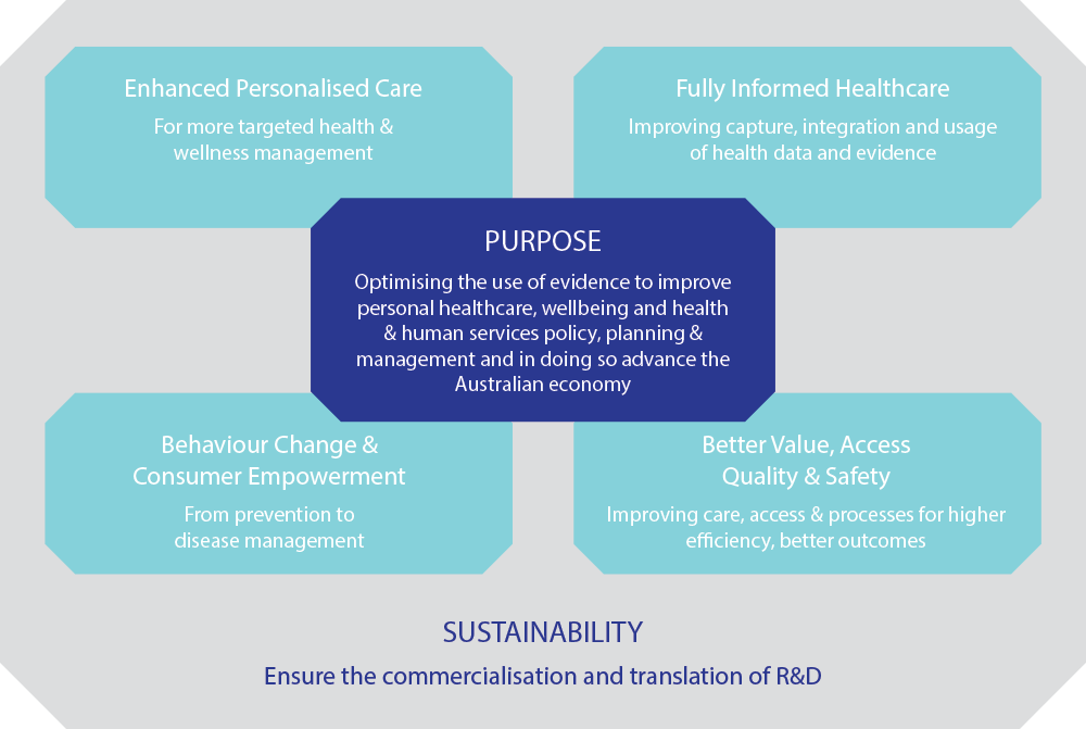 Digital Health CRC approach flow diagram