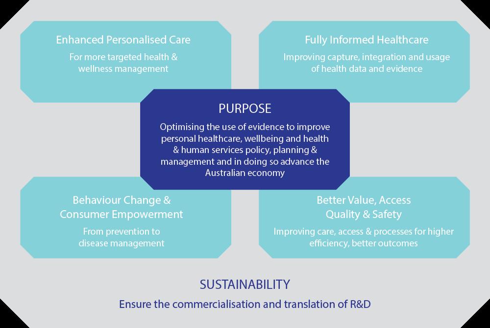 Digital Health CRC approach flow diagram
