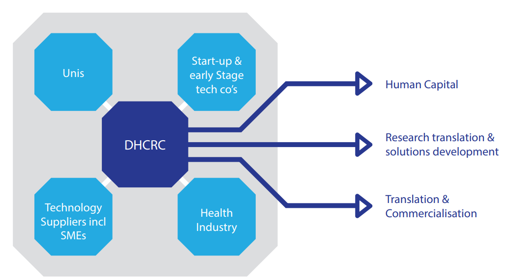 How the Digital Health CRC will work