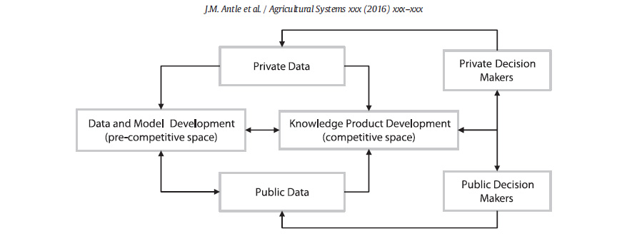 Fig 1: Linkages between the pre-competitive space of model and data development and the competitive space of knowledge product development. Source Antle et al 2016.