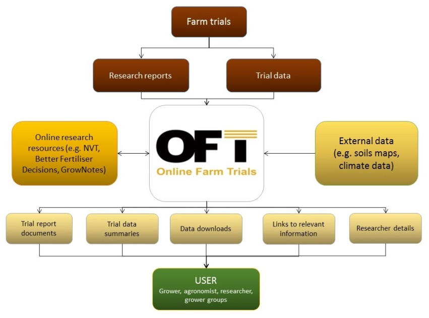 This diagram demonstrates how the OFT project brings trial information and data together to produce useful outcomes for the grains industry